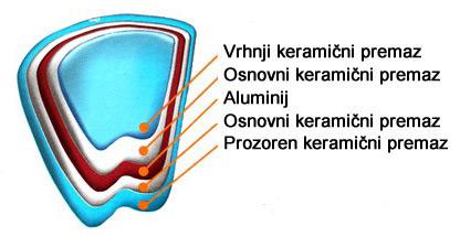 Struktura keramične ponve